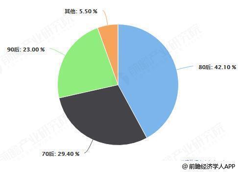 中国白酒消费人群统计情况